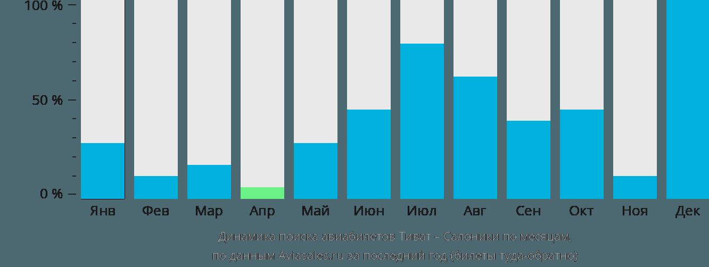 Динамика поиска авиабилетов из Тивата в Салоники по месяцам