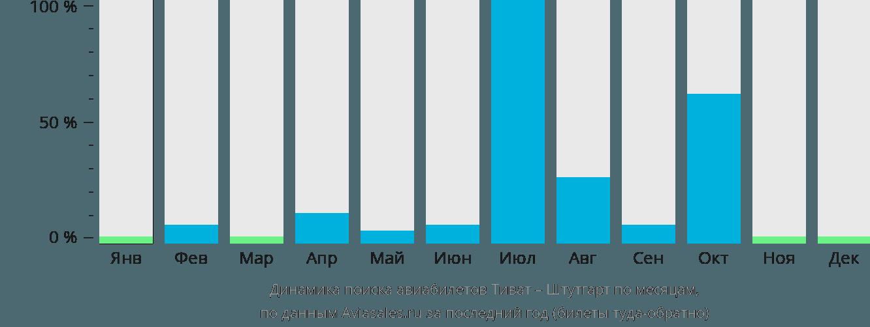 Динамика поиска авиабилетов из Тивата в Штутгарт по месяцам