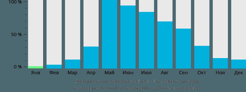 Динамика поиска авиабилетов из Тивата в Тель-Авив по месяцам