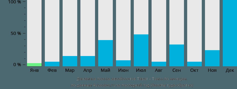 Динамика поиска авиабилетов из Тивата в Томск по месяцам