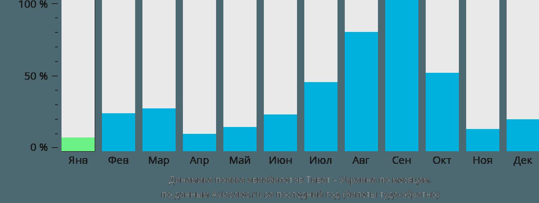 Динамика поиска авиабилетов из Тивата в Украину по месяцам
