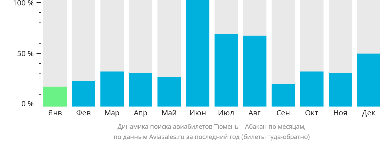 Динамика поиска авиабилетов из Тюмени в Абакан по месяцам