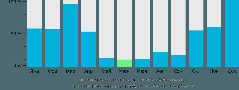 Динамика поиска авиабилетов из Тюмени в ОАЭ по месяцам