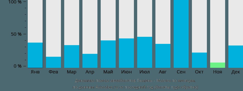 Динамика поиска авиабилетов из Тюмени в Малагу по месяцам