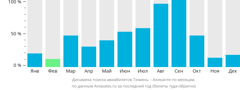 Динамика поиска авиабилетов из Тюмени в Аликанте по месяцам