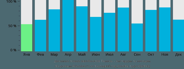 Динамика поиска авиабилетов из Тюмени в Амстердам по месяцам