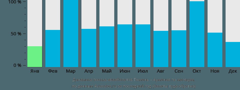 Динамика поиска авиабилетов из Тюмени в Армению по месяцам