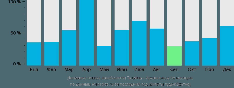 Динамика поиска авиабилетов из Тюмени в Архангельск по месяцам