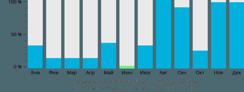 Динамика поиска авиабилетов из Тюмени в Ашхабад по месяцам