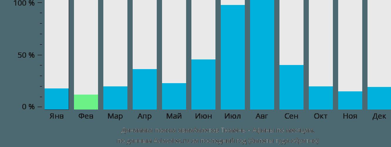 Динамика поиска авиабилетов из Тюмени в Афины по месяцам