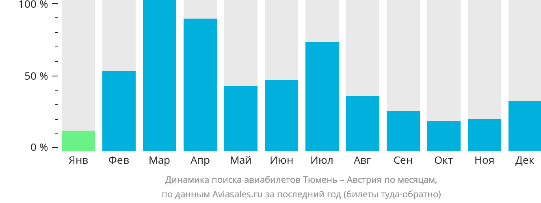 Динамика поиска авиабилетов из Тюмени в Австрию по месяцам