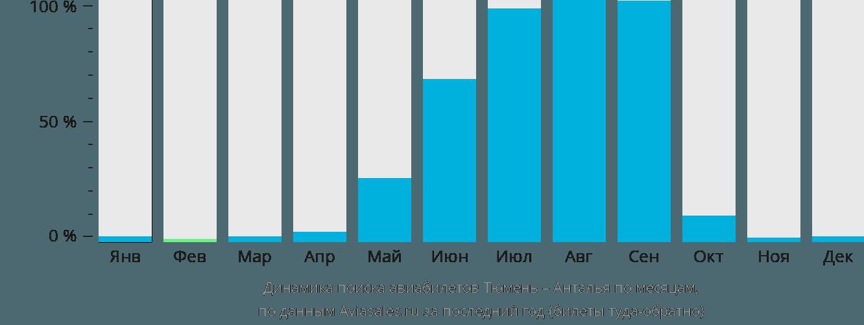 Динамика поиска авиабилетов из Тюмени в Анталью по месяцам