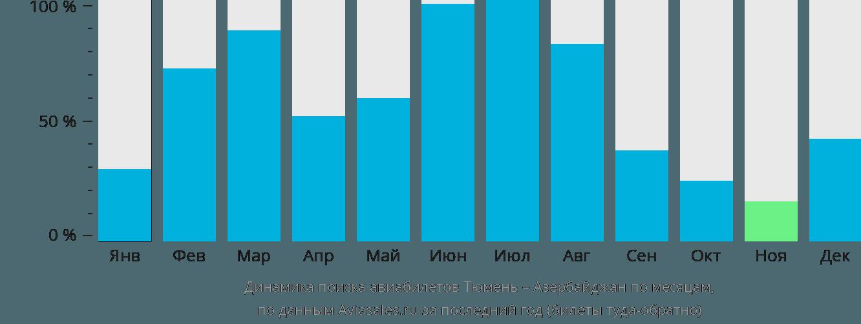 Динамика поиска авиабилетов из Тюмени в Азербайджан по месяцам