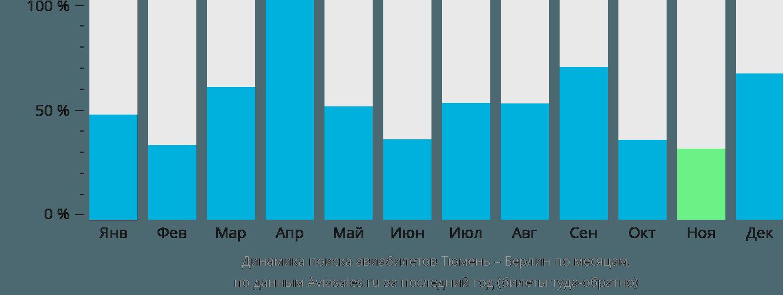 Динамика поиска авиабилетов из Тюмени в Берлин по месяцам