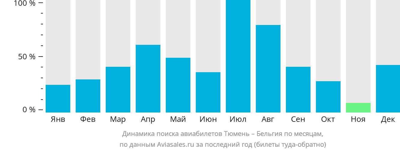 Динамика поиска авиабилетов из Тюмени в Бельгию по месяцам