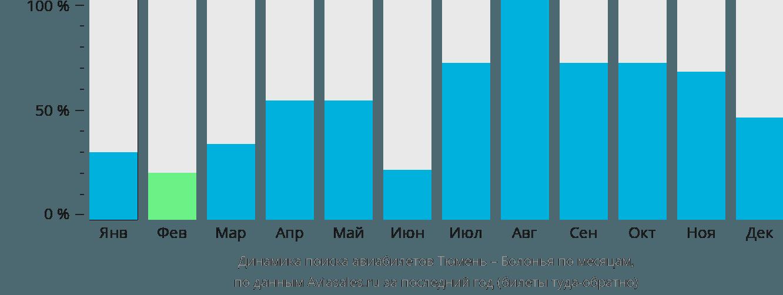 Динамика поиска авиабилетов из Тюмени в Болонью по месяцам
