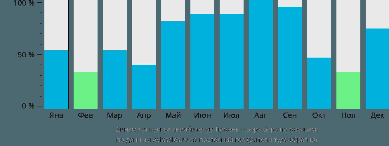 Динамика поиска авиабилетов из Тюмени в Бора-Бора по месяцам
