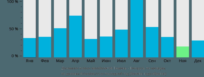 Динамика поиска авиабилетов из Тюмени в Беларусь по месяцам