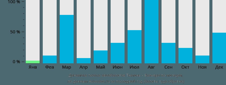 Динамика поиска авиабилетов из Тюмени в Кальяри по месяцам