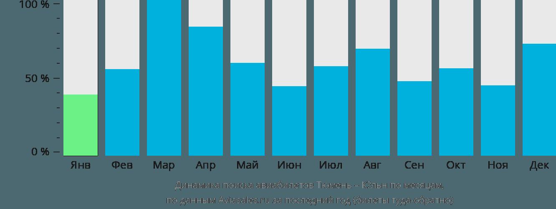 Динамика поиска авиабилетов из Тюмени в Кёльн по месяцам
