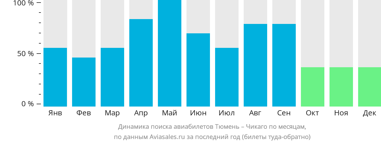 Динамика поиска авиабилетов из Тюмени в Чикаго по месяцам