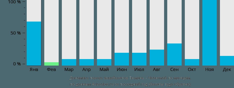 Динамика поиска авиабилетов из Тюмени в Чиангмай по месяцам