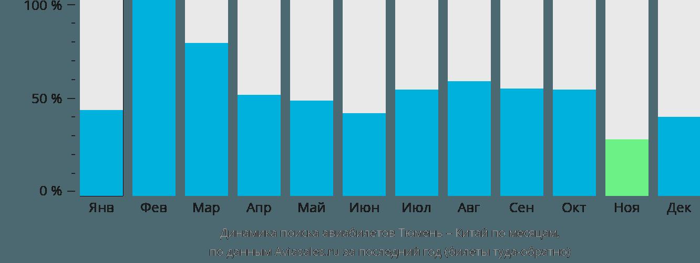 Динамика поиска авиабилетов из Тюмени в Китай по месяцам