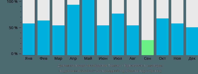 Динамика поиска авиабилетов из Тюмени в Копенгаген по месяцам