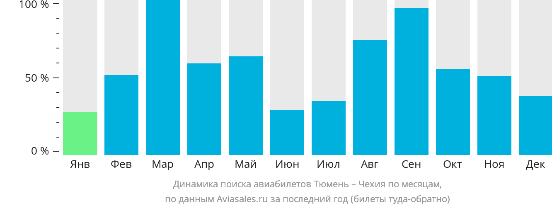 Динамика поиска авиабилетов из Тюмени в Чехию по месяцам