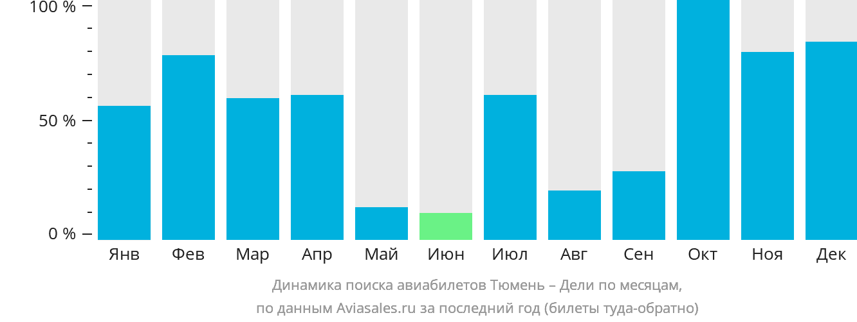 Динамика поиска авиабилетов из Тюмени в Дели по месяцам