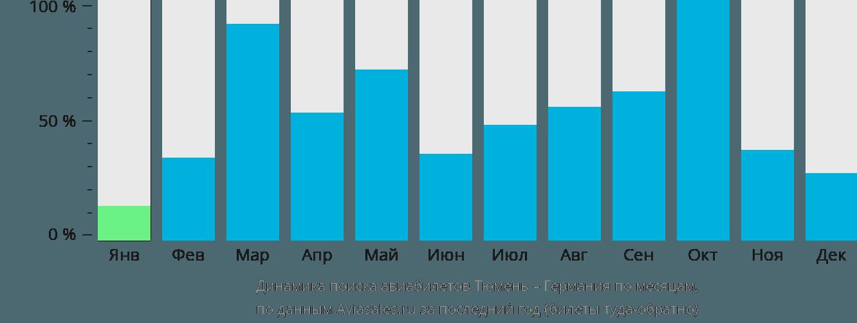 Динамика поиска авиабилетов из Тюмени в Германию по месяцам