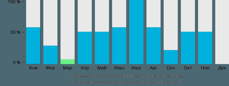 Динамика поиска авиабилетов из Тюмени в Днепр по месяцам