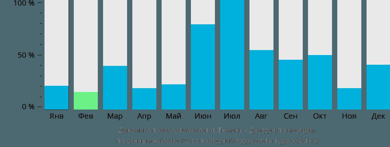 Динамика поиска авиабилетов из Тюмени в Дрезден по месяцам