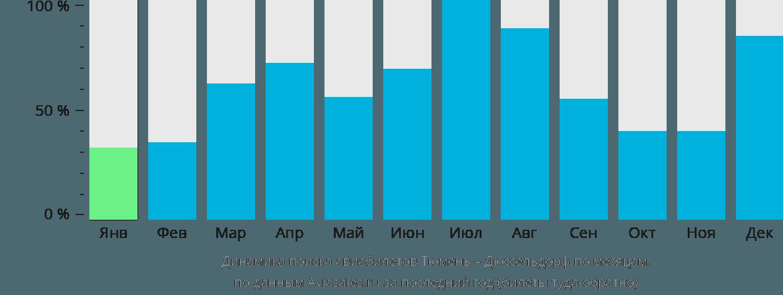 Динамика поиска авиабилетов из Тюмени в Дюссельдорф по месяцам
