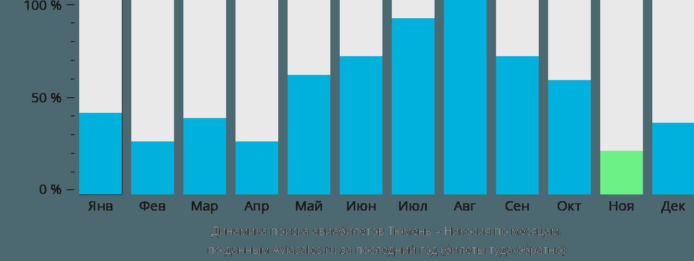 Динамика поиска авиабилетов из Тюмени в Никосию по месяцам