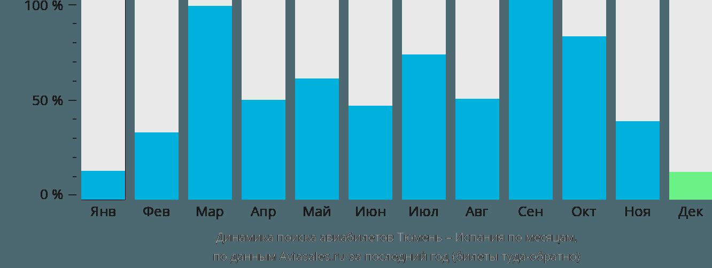 Динамика поиска авиабилетов из Тюмени в Испанию по месяцам