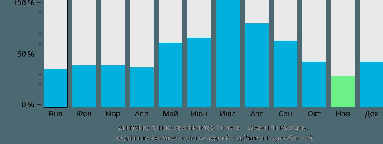 Динамика поиска авиабилетов из Тюмени в Ереван по месяцам