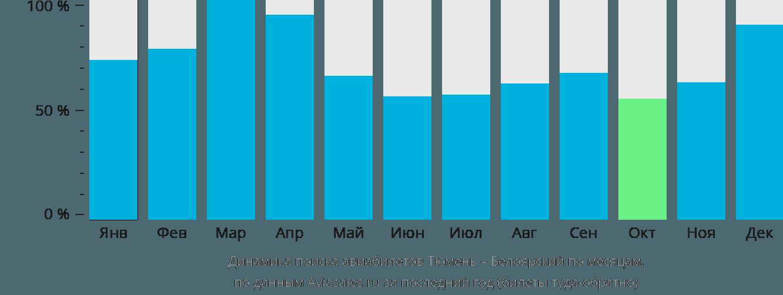 Динамика поиска авиабилетов из Тюмени в Белоярский по месяцам