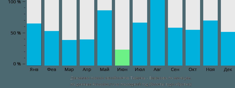 Динамика поиска авиабилетов из Тюмени Березово по месяцам
