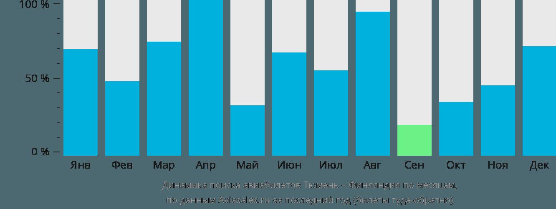 Динамика поиска авиабилетов из Тюмени в Финляндию по месяцам