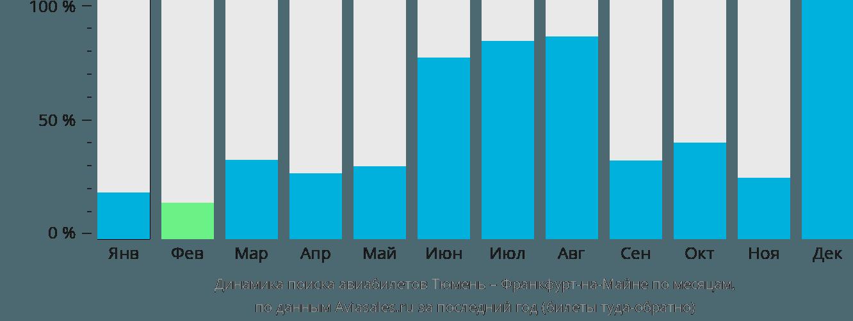 Динамика поиска авиабилетов из Тюмени во Франкфурт-на-Майне по месяцам