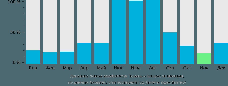 Динамика поиска авиабилетов из Тюмени в Бишкек по месяцам