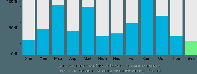 Динамика поиска авиабилетов из Тюмени во Францию по месяцам