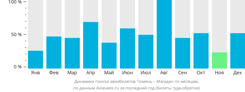 Динамика поиска авиабилетов из Тюмени в Магадан по месяцам