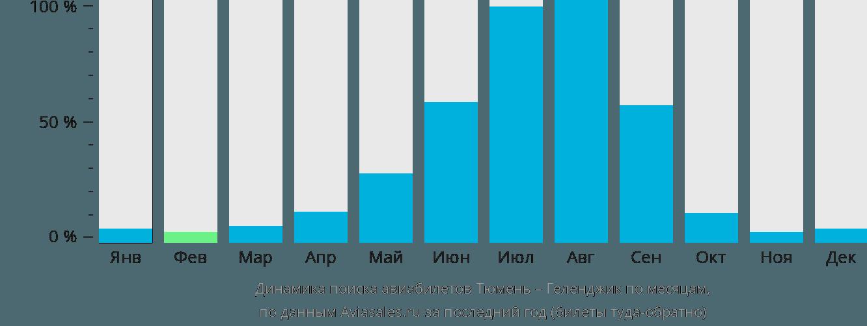 Динамика поиска авиабилетов из Тюмени в Геленджик по месяцам