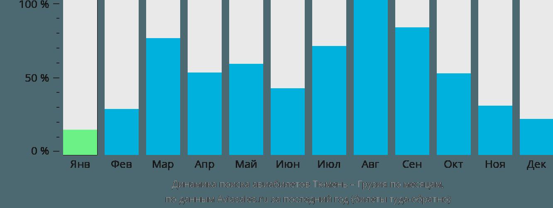 Динамика поиска авиабилетов из Тюмени в Грузию по месяцам