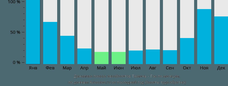 Динамика поиска авиабилетов из Тюмени в Гоа по месяцам