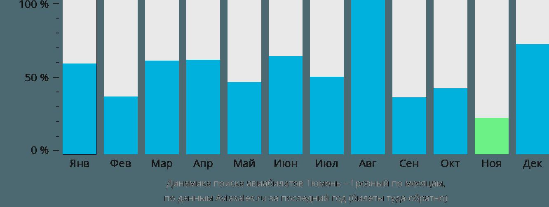 Динамика поиска авиабилетов из Тюмени в Грозный по месяцам