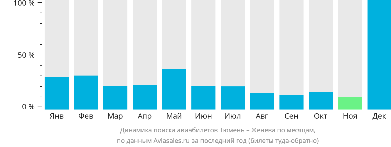 Динамика поиска авиабилетов из Тюмени в Женеву по месяцам
