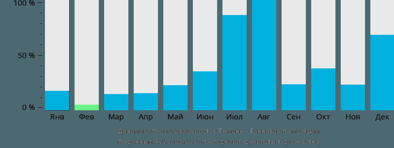 Динамика поиска авиабилетов из Тюмени в Ганновер по месяцам